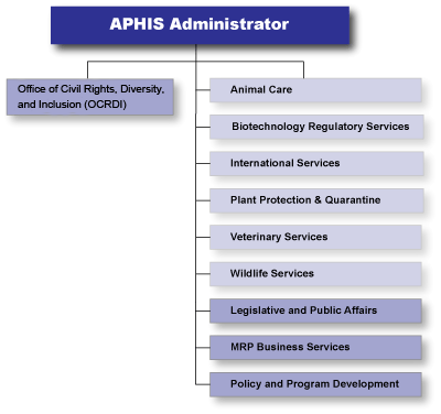 Image of APHIS organization chart.