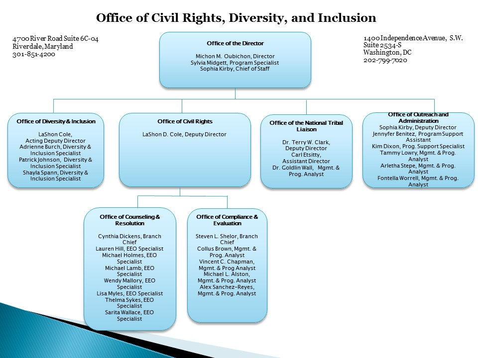 Office of Civil Rights, Diversity, and Inclusion Organization Chart