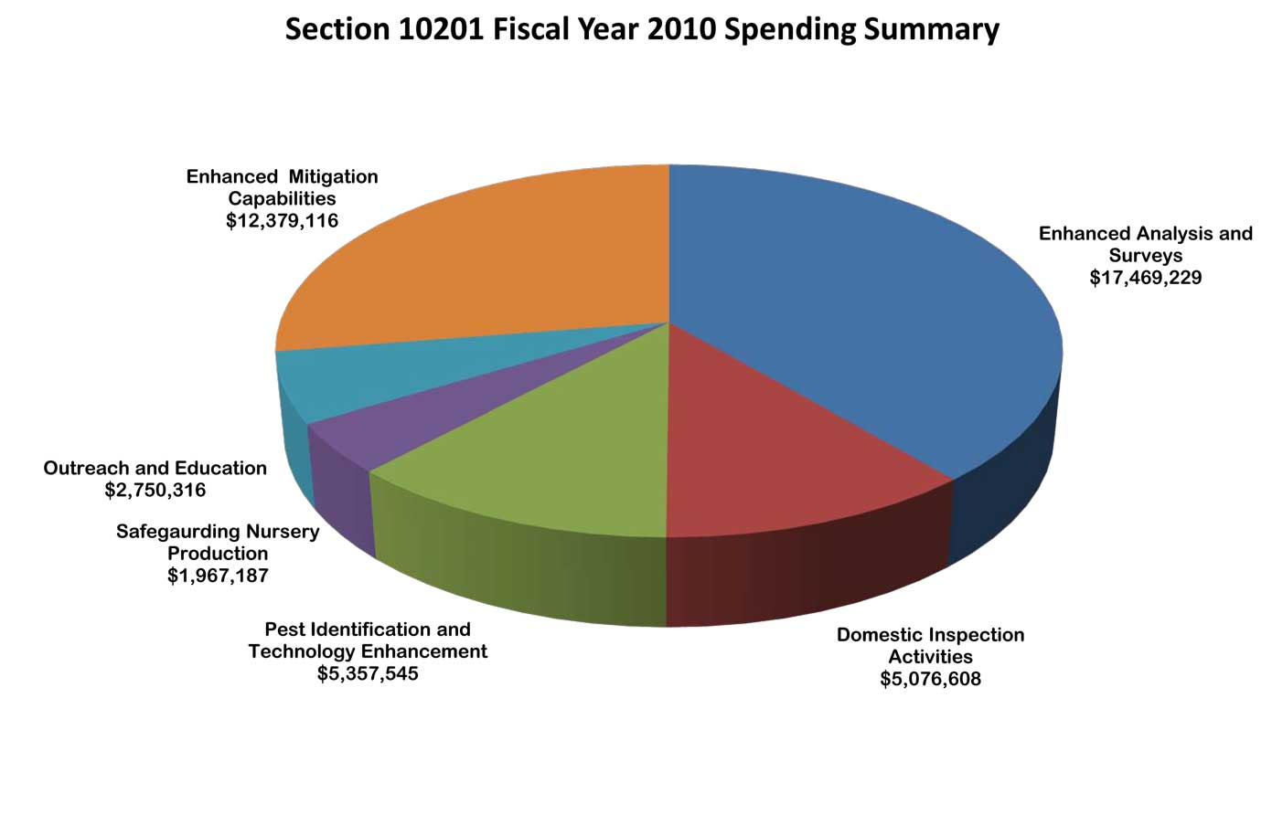 Usda aphis status of the fy10 farm bill implementation activities spending pie chart select for a larger image geenschuldenfo Images