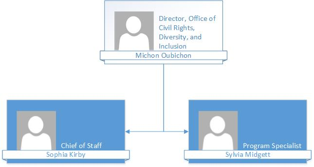 Office of the Director Organizational Chart