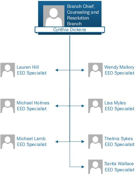 Counseling and Resolution Branch Organizational Chart